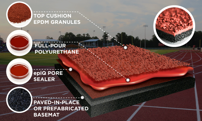 Running Track Systems | Synthetic Running Track | Paved In Place